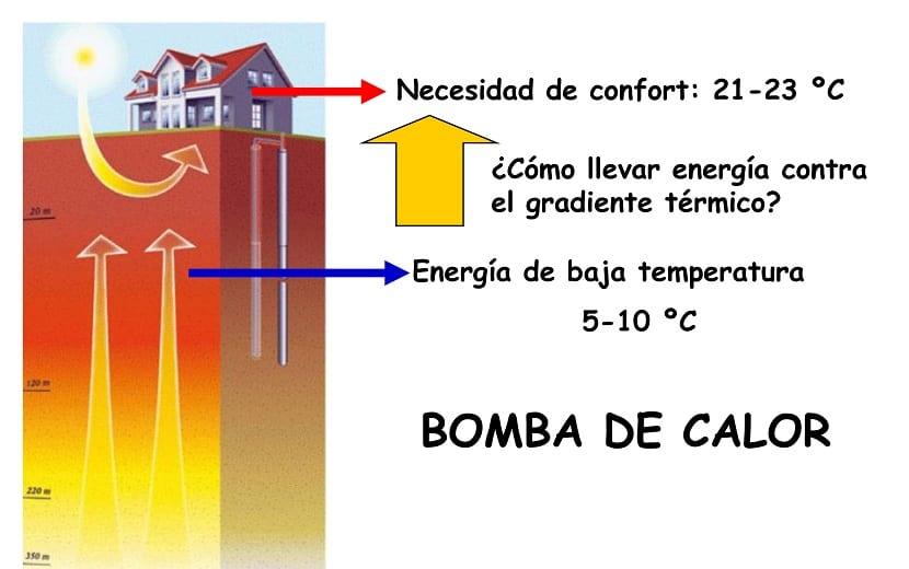 Cómo funciona la bomba geotérmica