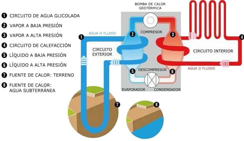 Circuitos de calor geotérmico