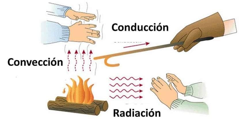 Tipos de conductividad