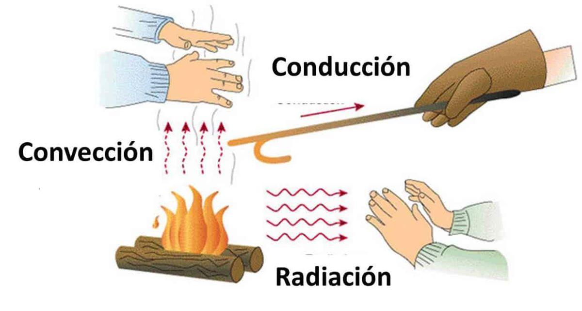La energía térmica se transfiere por distintos métodos
