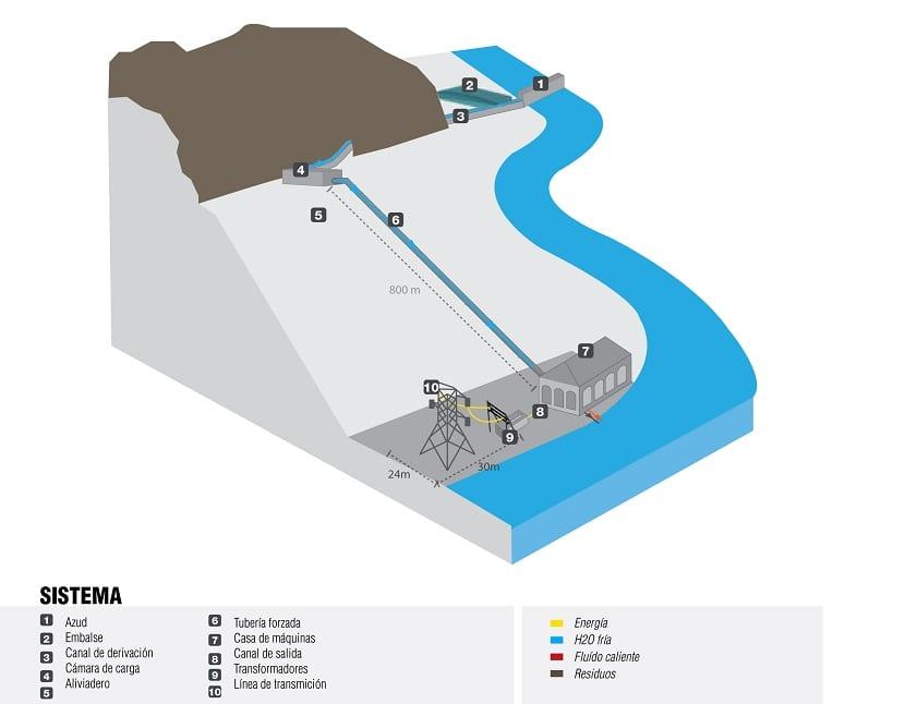 Central hidráulica de pasada