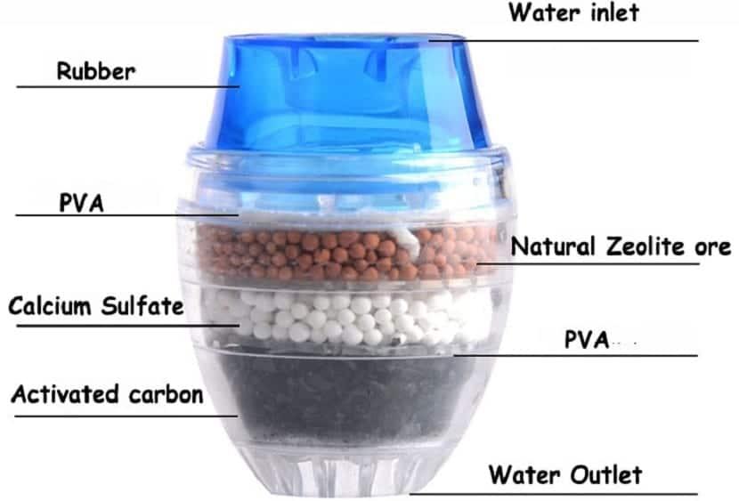 partes de un filtro de agua