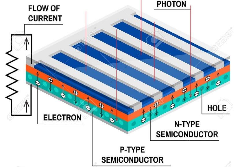 Como se produce el efecto fotovoltaico