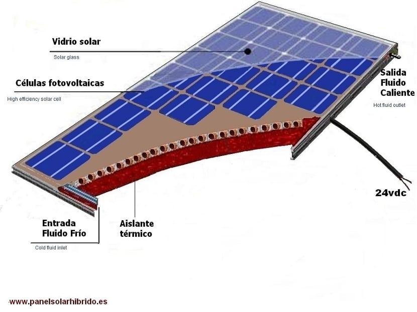 Componentes del panel solar