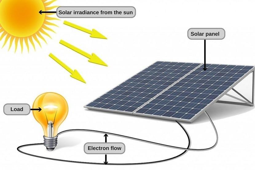 Efecto fotovoltaico panel solar