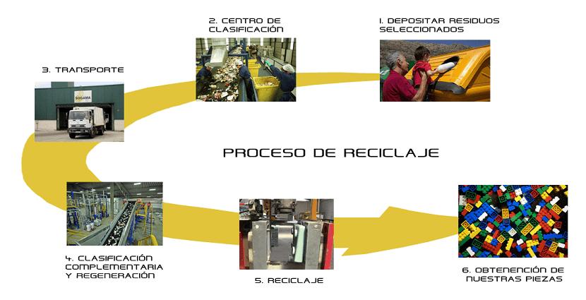 Proceso de reciclaje de plásticos