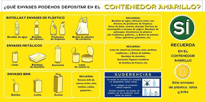 Tipos de residuos del contenedor amarillo
