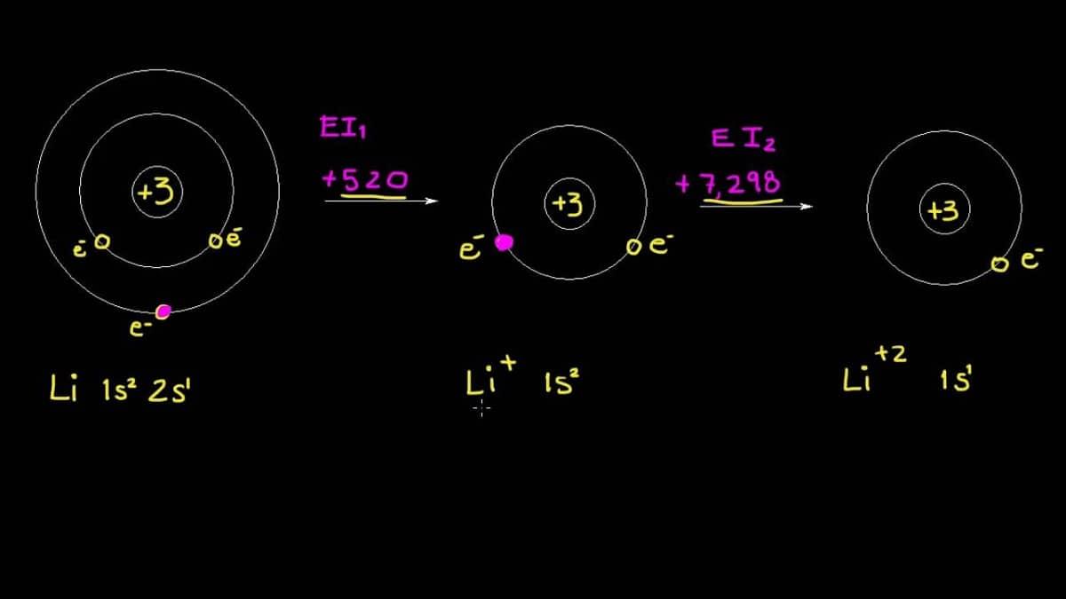 energia de ionizacion de atomos