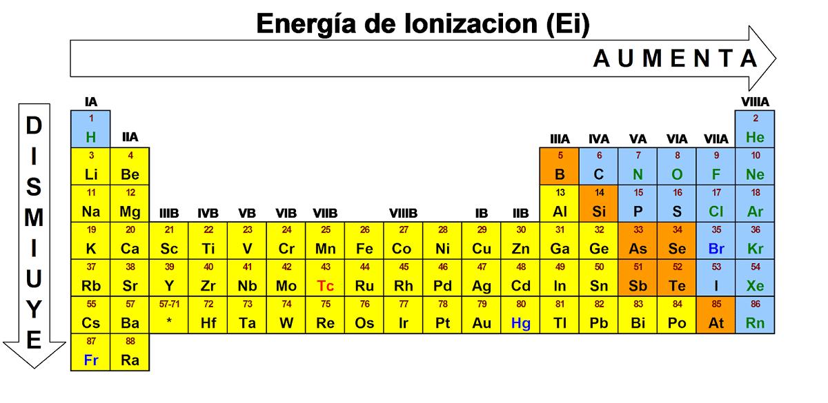 energia de ionizacion
