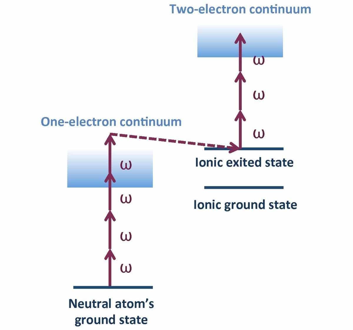 excitacion de electrones
