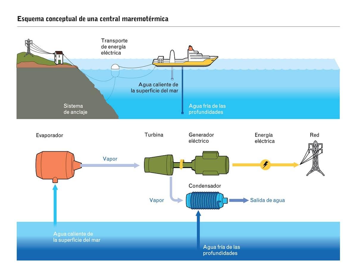 esquema energia maremotermica