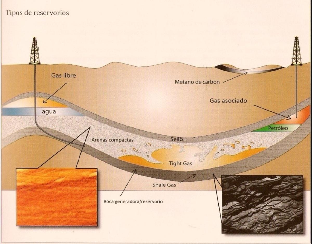 reservorios de petroleo