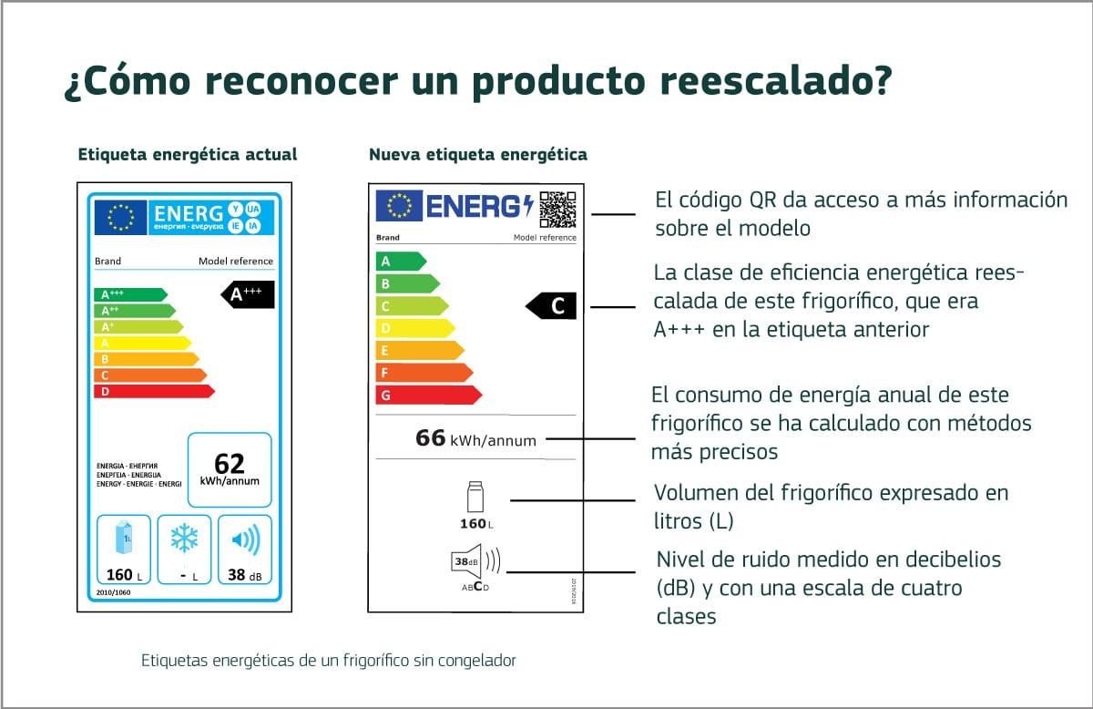 nuevas etiquetas energeticas